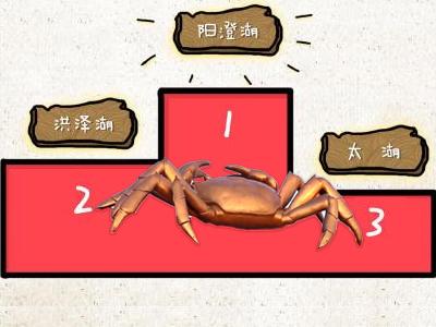 中国大闸蟹市场消费分析报告:2017年同比增长近500%