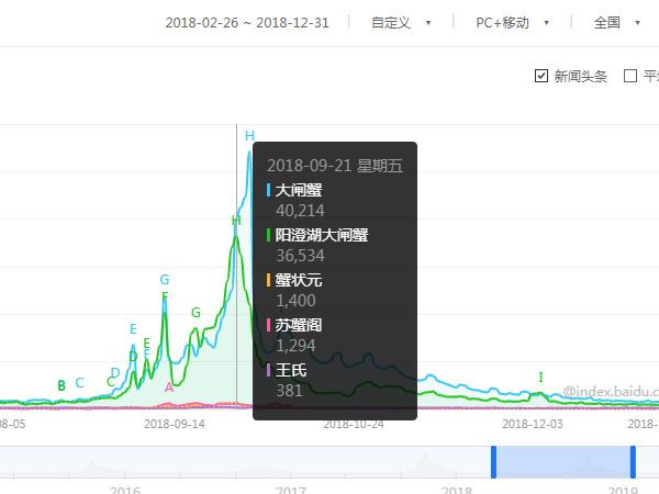 2018大闸蟹等品牌商家搜索指数.