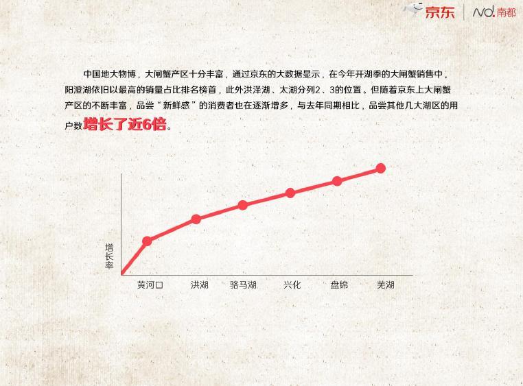 阳澄湖销量2017