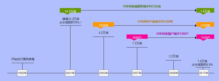 阳澄湖养殖面积变化图